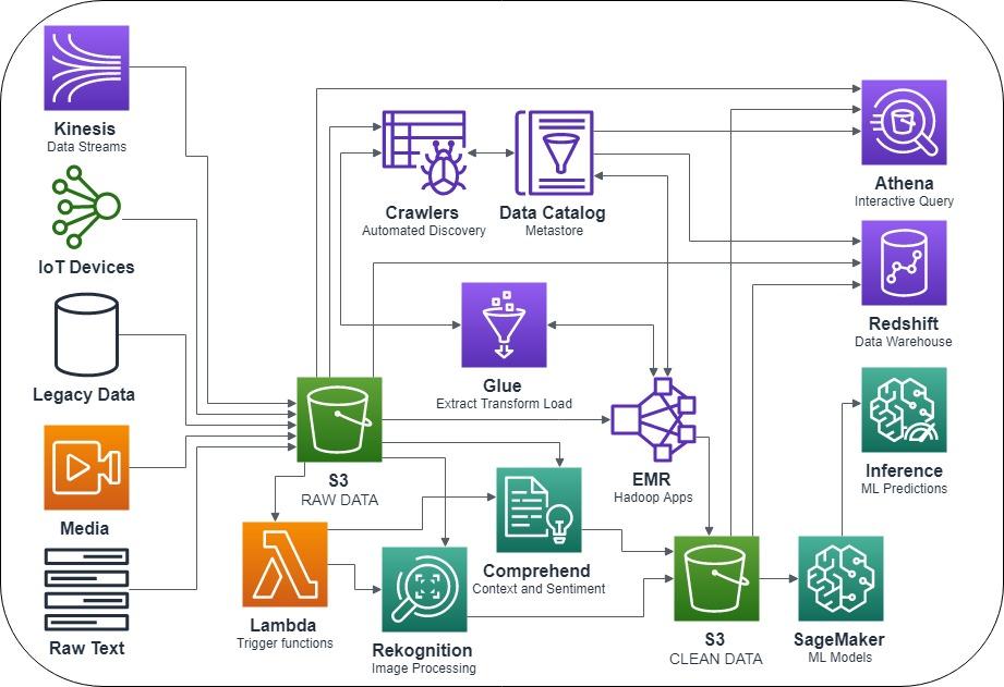 AWS-Data-Lake-Process-Flow (1)